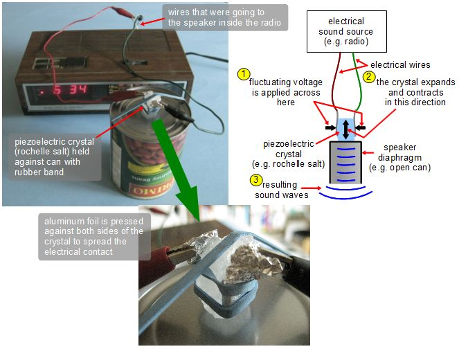 how to make a piezoelectric crystal speaker how a speaker is made diagram the radio and the rochelle salt piezoelectric speaker along with a diagram showing how it works