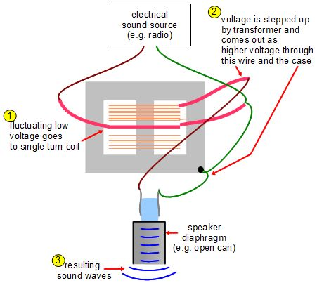 piezoelectric_speaker_diagram_with_microwave_oven_transformer how to make a piezoelectric crystal speaker high voltage transformer wiring diagram at mifinder.co