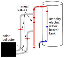 Diy solar hot water using pex coil david norman solar hot water heater system diagram showing water flow when being heated by the standby electric ccuart Choice Image
