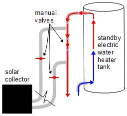 Diy Solar Hot Water Using Pex Coil David Norman