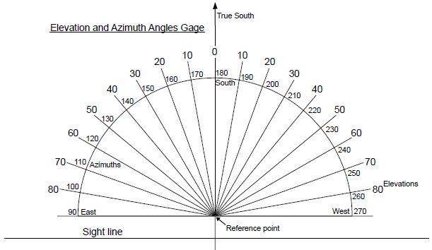 DIY Elevationazimuth Shade Finder Tool For Solar Site Surveys - Elevation measurement