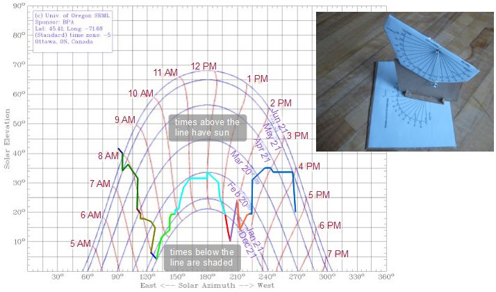DIY Elevationazimuth Shade Finder Tool For Solar Site Surveys - Whats my elevation