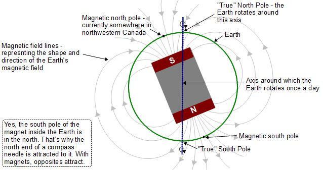How To Find True South For Aligning Solar Collectors