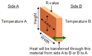 Heat transfer/loss formula and how to calculate it