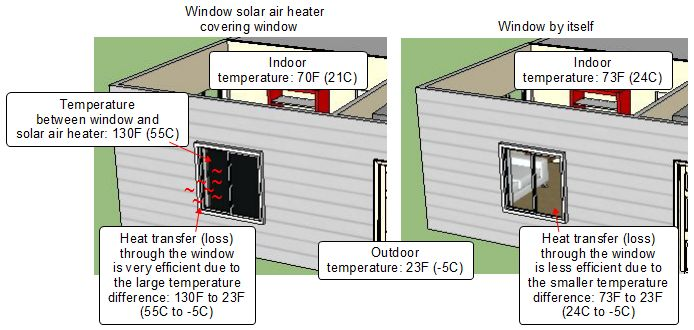 Heat loss by putting a solar air heater indoors in a window.