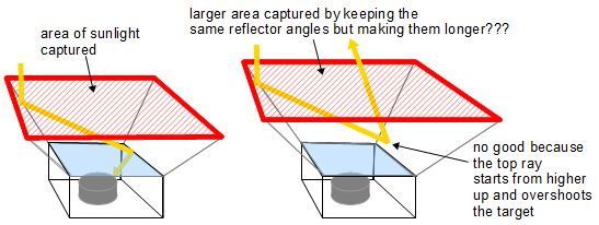 How To Design Solar Reflectors For Solar Cookers