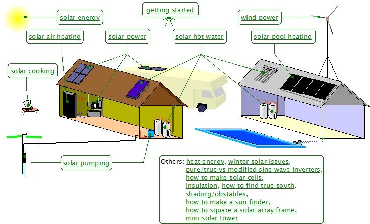Renewable energy for Solar panel layout tool