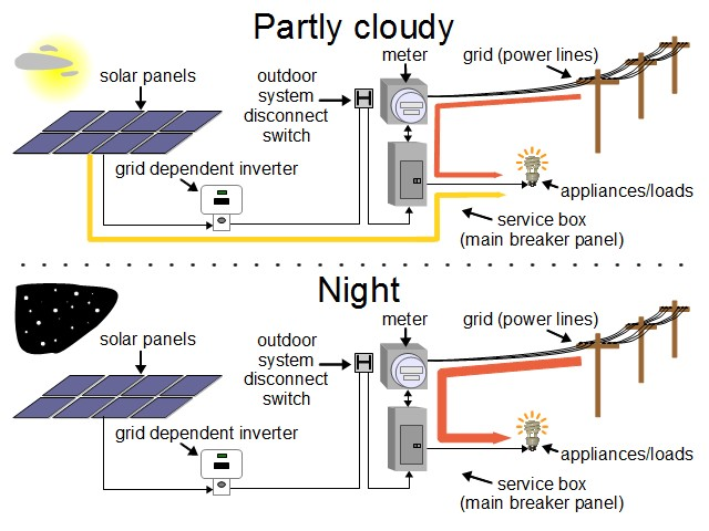 net_metering_how_it_works_2 net metering solar net metering wiring diagram at nearapp.co