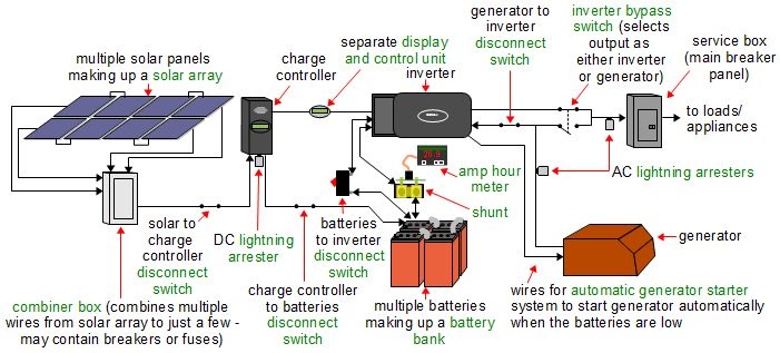 Off grid solar panel wiring diagram wiring diagram off grid solar power systems rh rimstar org solar schematic wiring diagram wiring diagram rv solar system asfbconference2016 Image collections