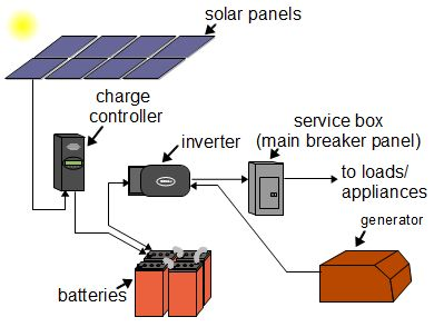off grid solar power systems : solar panel diagram - findchart.co