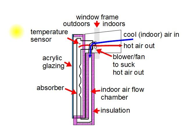 Window Solar Air Heater Indoor To Indoor Airflow