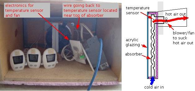 window solar air heater