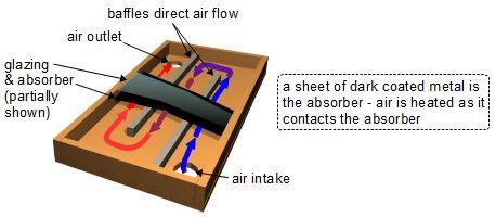 Types Of Diy Homemade Solar Air Heater
