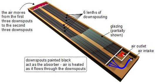 Diy solar heater for house