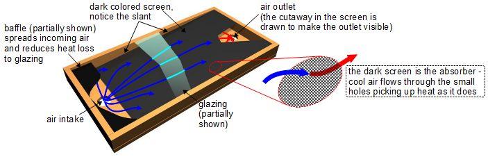 Aluminum Screen Aluminum Screen Heater