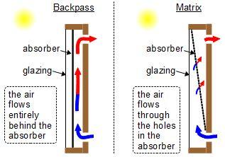 homemade solar heat diy