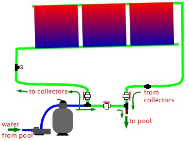 where not to put a chlorinator in a manual solar pool heating system with a  bypass