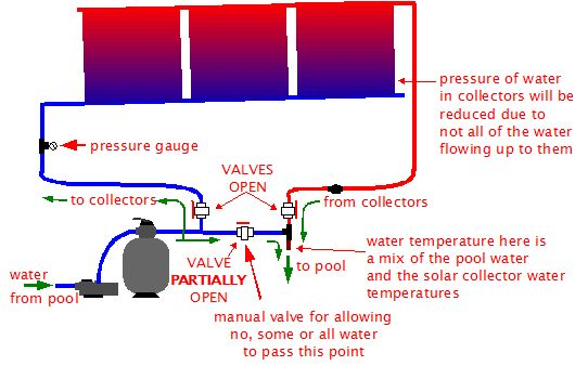 Solar Pool Heating Control And Automation