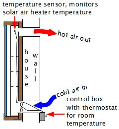 Solar Air Heating Solar Furnace