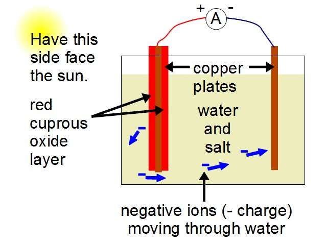circuit for diy solar cell in salty water