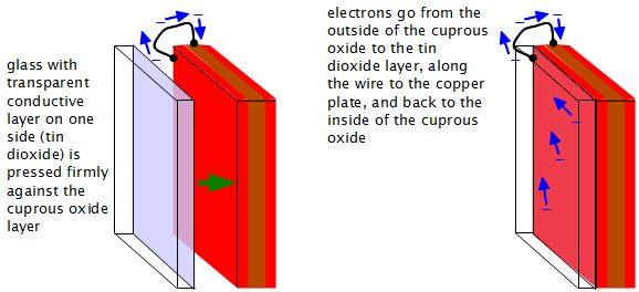 How to make a solar cell (DIY/homemade solar cell) using a ...