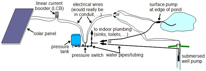solar pump and pressure tank for cottage/rural house
