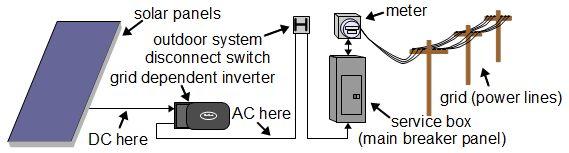 solar net metering wiring diagram solar image solar power types of systems on solar net metering wiring diagram