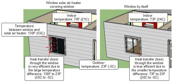 Window solar air heaters that cover windows - Interior vs exterior solar screens ...