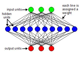 Backpropagation neural network software 3 layer 2 layer neural network ccuart Images