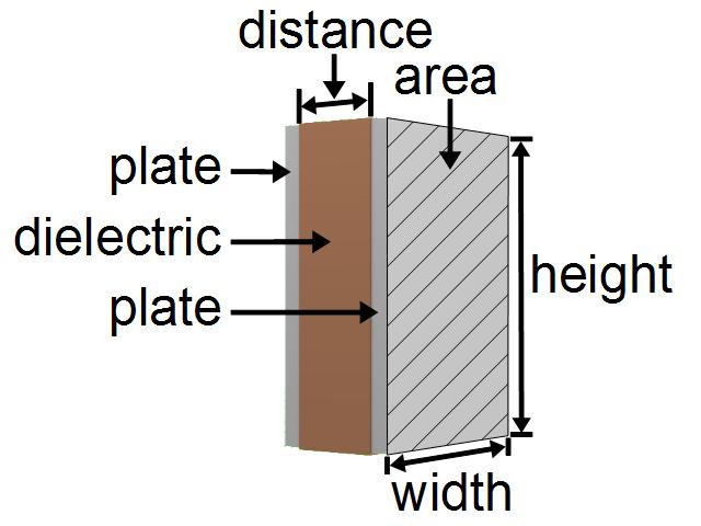 capacitance formulas and calculators