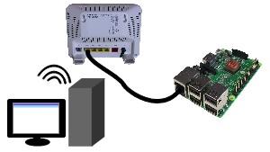 how to connect to a raspberry pi via ethernet to a modem