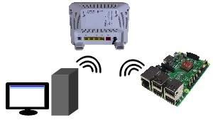 How to connect to a Raspberry Pi via wireless/WiFi