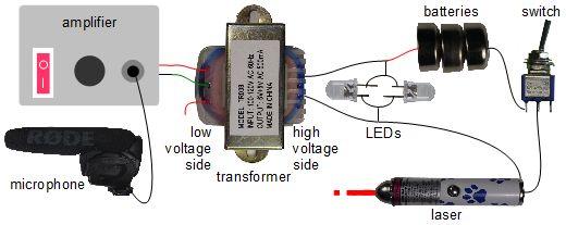 DIY laser communicator