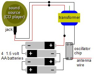 Simple AM radio transmitter